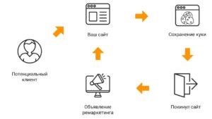 Как эффективно настроить ремаркетинг?